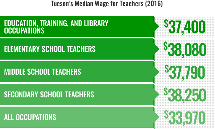 Latest Elementary School Must Teacher Jobs In Tucson Az Jobisjob United States