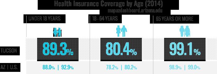 Health Insurance Coverage   MAP AZ Dashboard