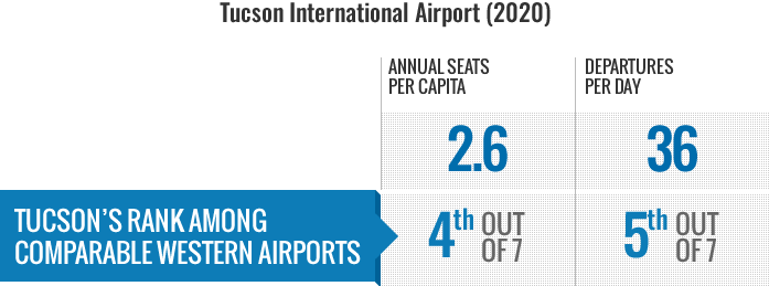 Air Travel Infographic 2020