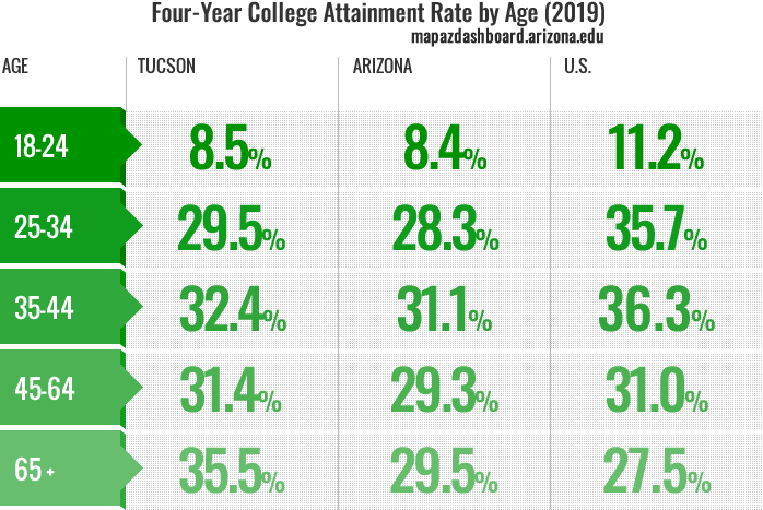 College Attainment by Age
